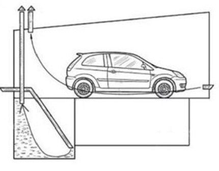 Вентиляция гаража с погребом