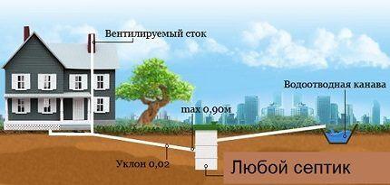 Простая схема наружной канализации