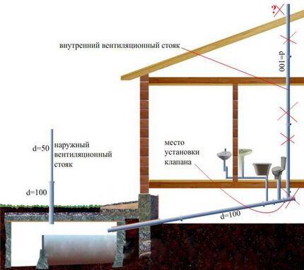 Схема размещения вентиляционного стояка
