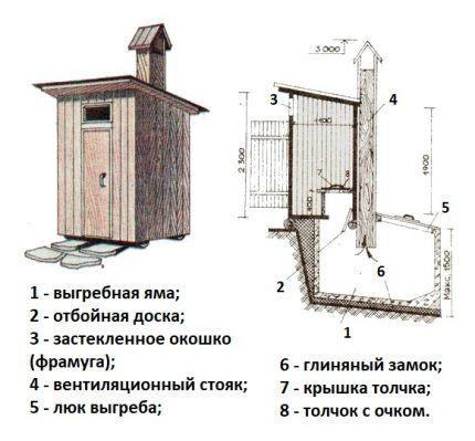 Чертеж дачного туалета с ямой