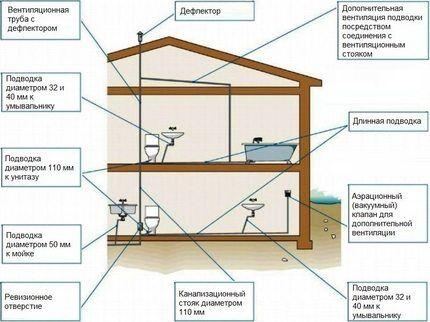 Схема прокладки системы