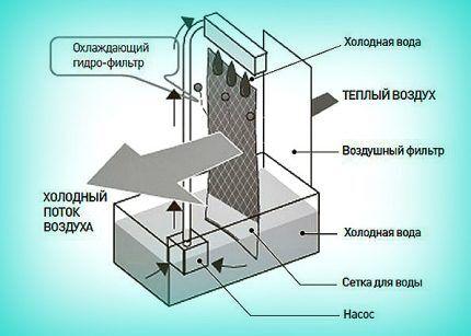 Элементы кондиционера