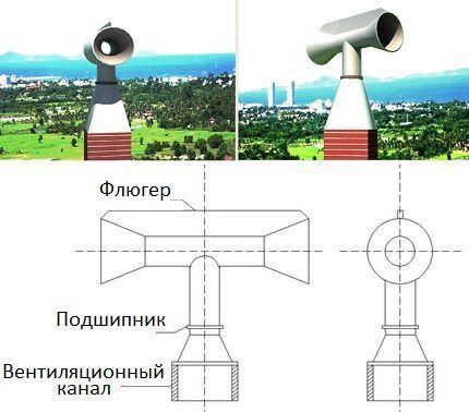 Поворотный дефлектор