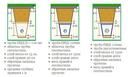 Variants of the device drainage system
