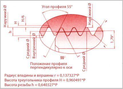 Метрическая трубная резьба