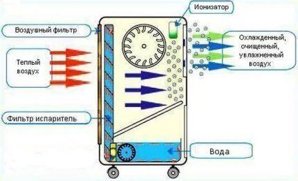 Схема кондиционера без воздуховода