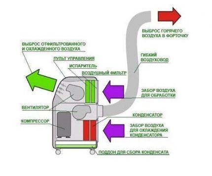 Схема модели с воздуховодом