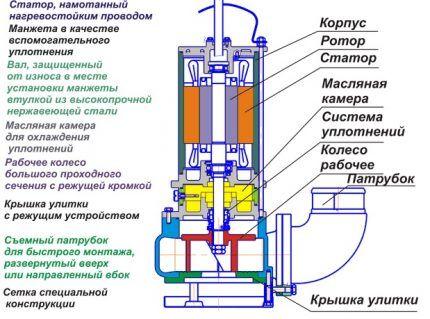 Конструкция моноблочного насоса