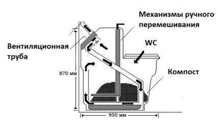 Принцип работы компостного туалета