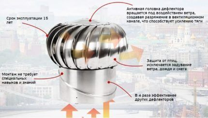 The principle of operation of the turbo deflector