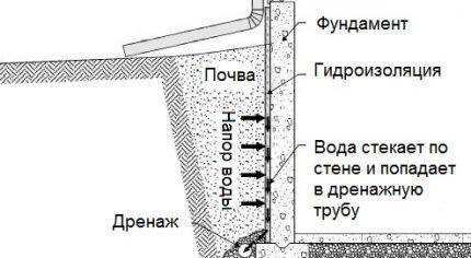 Схема расположения дрен и гидроизоляции