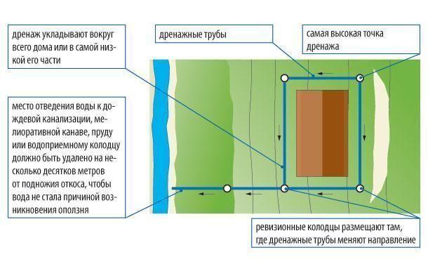 Схема дренажа дома