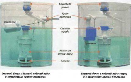 Схема арматуры бачка