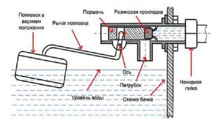 Схема впускного механизма бачка