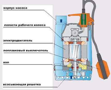 Схема фекального насоса