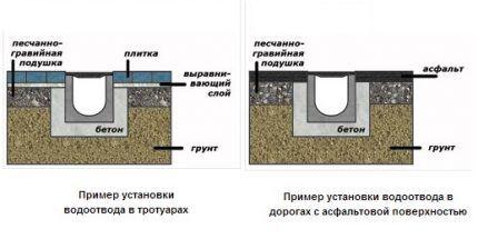 Схема монтажа дренажных лотков