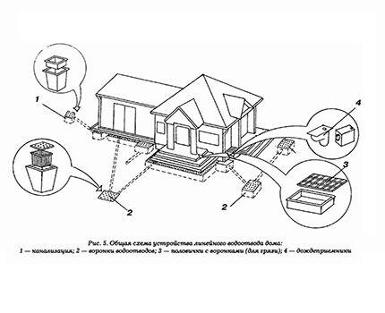 Схема дренажа вокруг загородного дома и участка