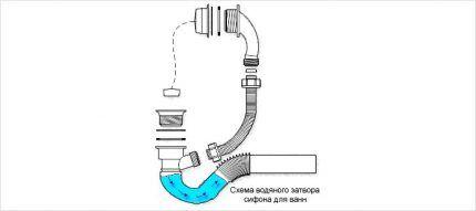 System operation diagram