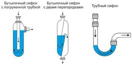 Siphons