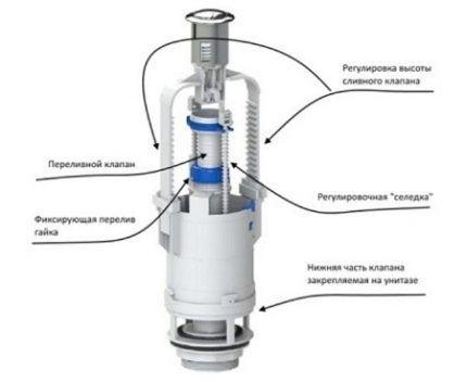 Схема сливного механизма для унитаза