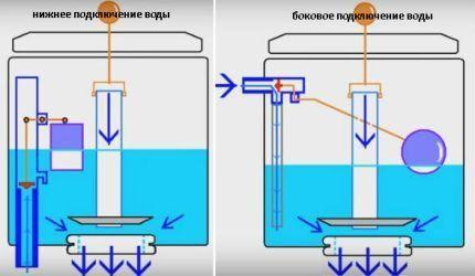 Различные схемы подвода воды