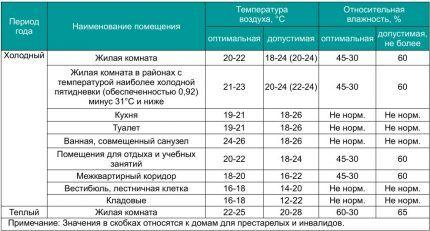 Нормы влажности и температуры