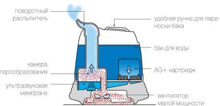 Конструкция ультразвукового увлажнителя