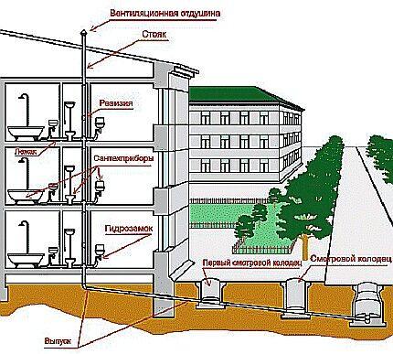 Схема устройства канализации индивидуального дома