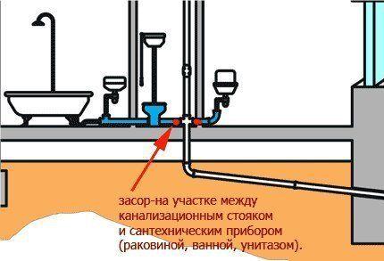 Прочистка труб канализации унитаза