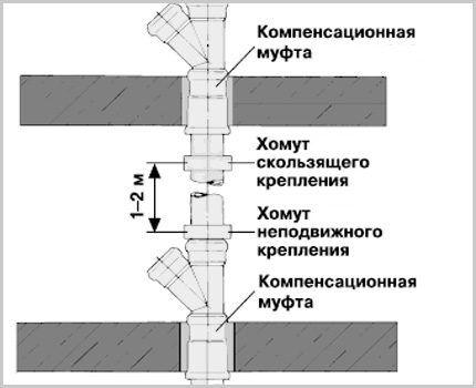 Расположение крепёжных хомутов