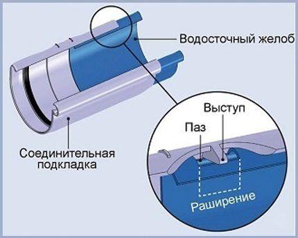Температурные компенсаторы водостоков из пластика