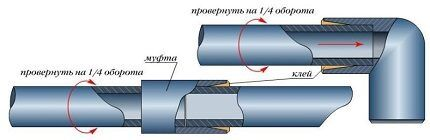Схема склеивания труб