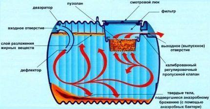 Принцип работы анаэробного септика
