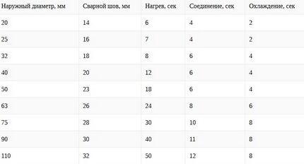 Таблица соответствия диаметров и степени нагрева