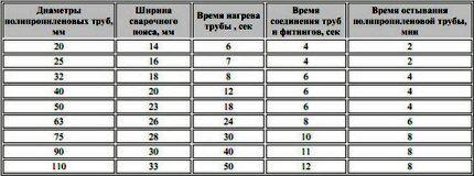 Таблица параметров раструбной сварки