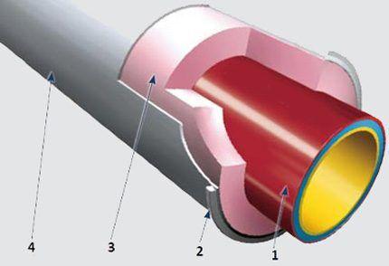 Чугунные трубы с тепловой изоляцией
