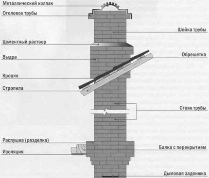 Каминный дымоход в кирпичной стене монт дымоход