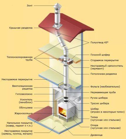 Конструкция каминов и дымоходов конденсат коаксиальных дымоходов