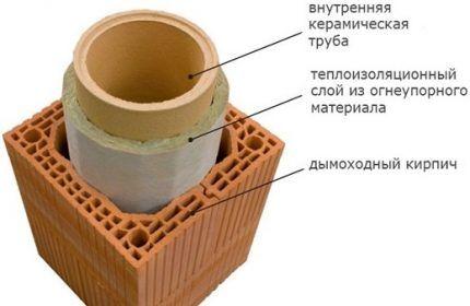 Схема устройства дымохода с круглым внутренним сечением