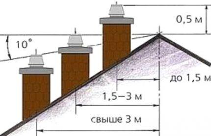 Схема расположения трубы для камина