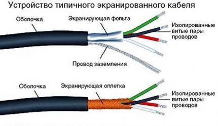 Устройство экранированного кабеля
