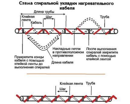 Спиральная укладка греющего кабеля