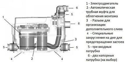 Внутреннее устройство мини-КНС