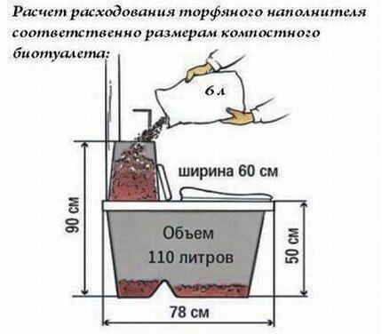 Расчет расходования торфяного наполнителя