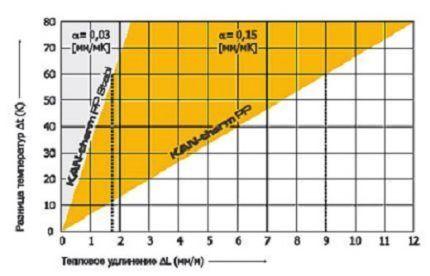Относительное удлинение ПП при нагреве