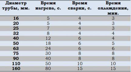 Таблица параметров сварки полипропиленовых труб