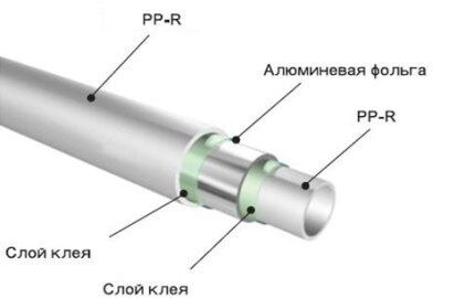 Срез армированной алюминием ПП трубы
