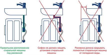 Правильный и неправильный монтаж раковины над стиральной машиной
