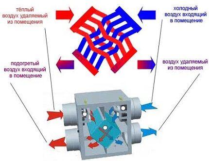 Рекуперация в вентсистеме