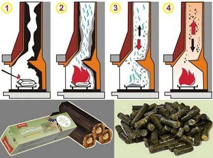 Химическая очистка дымохода отзывы камин кирпичный или чугунная топка